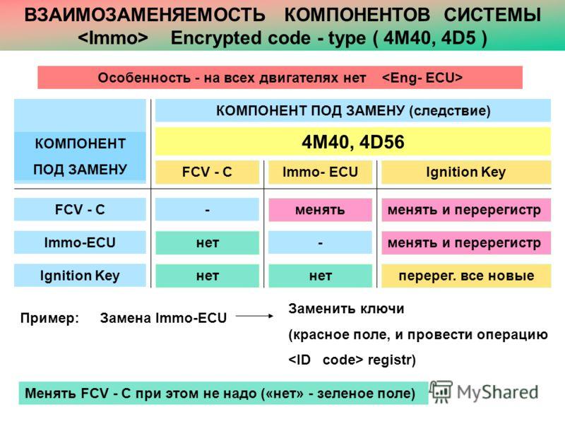 ВЗАИМОЗАМЕНЯЕМОСТЬ КОМПОНЕНТОВ СИСТЕМЫ Encrypted code - type ( 4M40, 4D5 ) Особенность - на всех двигателях нет КОМПОНЕНТ ПОД ЗАМЕНУ FCV - C Ignition KeyFCV - C Immo-ECU Ignition Key КОМПОНЕНТ ПОД ЗАМЕНУ (следствие) 4M40, 4D56 Immo- ECU - нет перерег