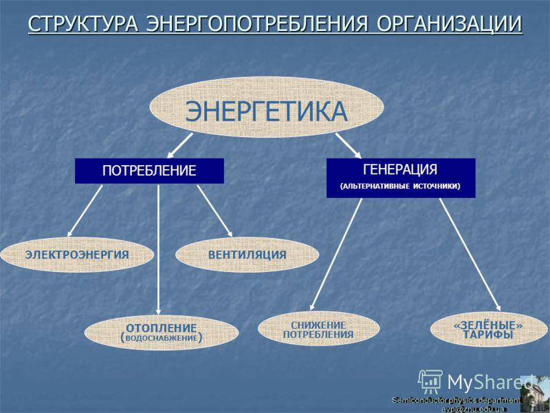 ЭНЕРГЕТИКА ГЕНЕРАЦИЯ (АЛЬТЕРНАТИВНЫЕ ИСТОЧНИКИ) ОТОПЛЕНИЕ ( ВОДОСНАБЖЕНИЕ ) ПОТРЕБЛЕНИЕ ЭЛЕКТРОЭНЕРГИЯВЕНТИЛЯЦИЯ СНИЖЕНИЕ ПОТРЕБЛЕНИЯ «ЗЕЛЁНЫЕ» ТАРИФЫ СТРУКТУРА ЭНЕРГОПОТРЕБЛЕНИЯ ОРГАНИЗАЦИИ