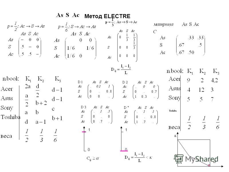 Метод ELECTRE 0 1 0 1