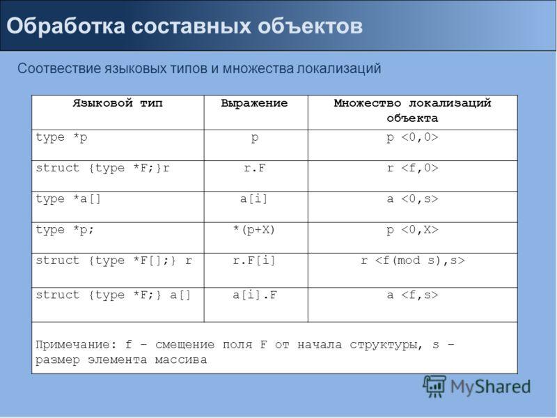 Обработка составных объектов Соотвествие языковых типов и множества локализаций Языковой типВыражениеМножество локализаций объекта type *ppp struct {type *F;}rr.Fr type *a[]a[i]a type *p;*(p+X)p struct {type *F[];} rr.F[i]r struct {type *F;} a[]a[i].