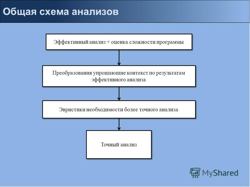 Общая схема анализов Эффективный анализ + оценка сложности программы Преобразования упрощающие контекст по результатам эффективного анализа Эвристики необходимости более точного анализа Точный анализ