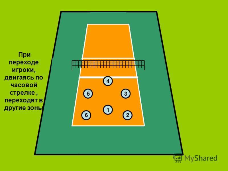 26 5 4 3 1 При переходе игроки, двигаясь по часовой стрелке, переходят в другие зоны