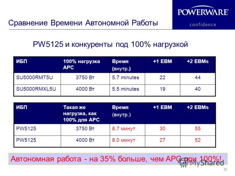 12 Сравнение Времени Автономной Работы PW5125 и конкуренты под 100% нагрузкой ИБП100% нагрузка APC Время (внутр.) +1 EBM+2 EBMs SU5000RMT5U3750 Вт5.7 minutes2244 SU5000RMXL5U4000 Вт5.5 minutes1940 ИБПТакая же нагрузка, как 100% для APC Время (внутр.)