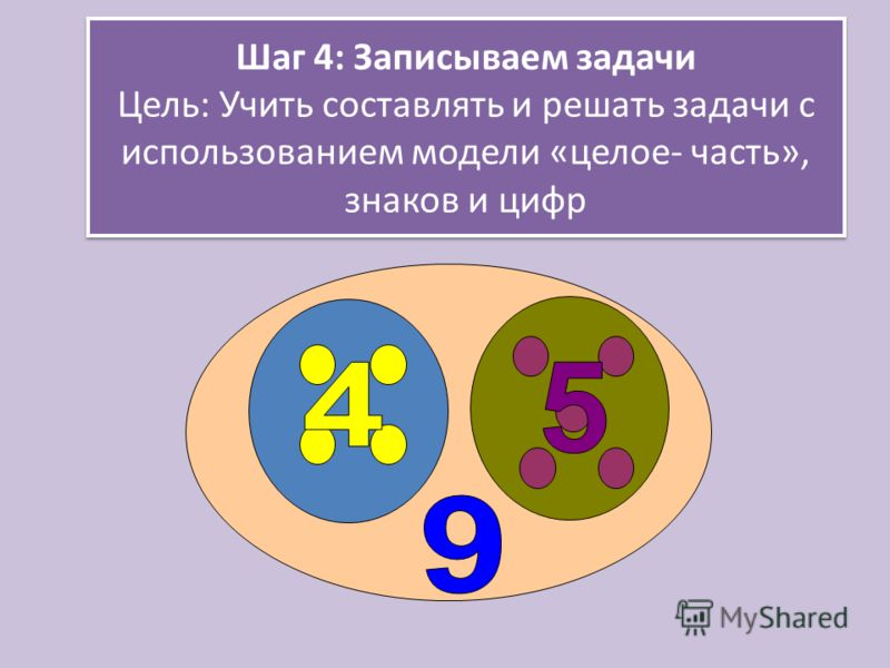 Шаг 4: Записываем задачи Цель: Учить составлять и решать задачи с использованием модели «целое- часть», знаков и цифр