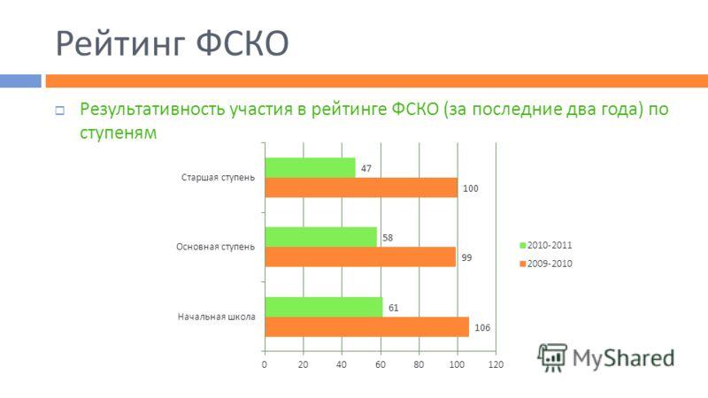 Рейтинг ФСКО Результативность участия в рейтинге ФСКО (за последние два года) по ступеням