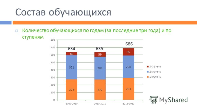Состав обучающихся Количество обучающихся по годам (за последние три года) и по ступеням 634635 686