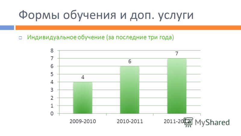 Формы обучения и доп. услуги Индивидуальное обучение (за последние три года)