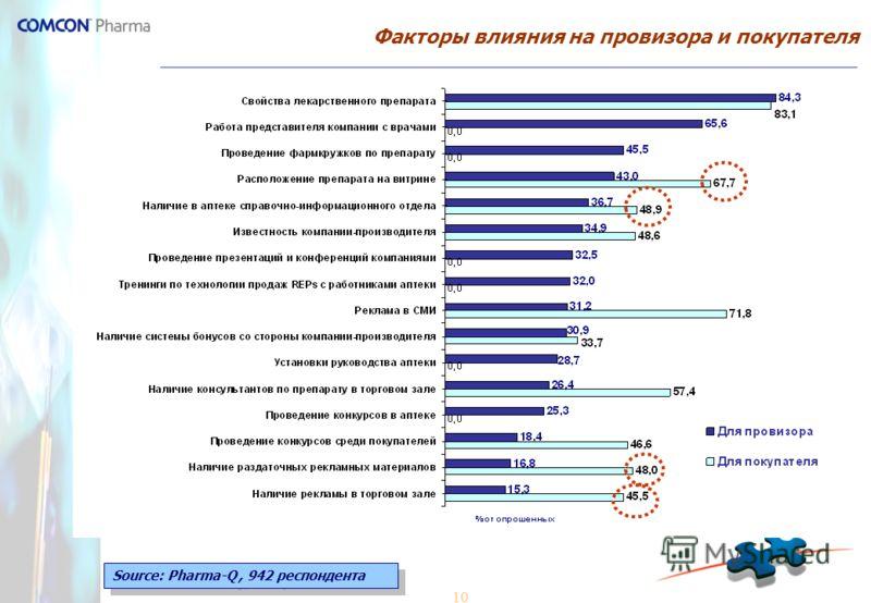 10 Факторы влияния на провизора и покупателя Source: Pharma-Q, 942 респондента