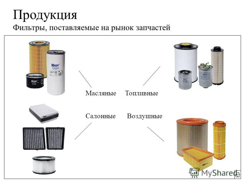 Продукция Фильтры, поставляемые на рынок запчастей МасляныеТопливные ВоздушныеСалонные