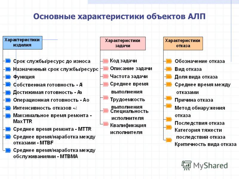 Основные характеристики объектов АЛП
