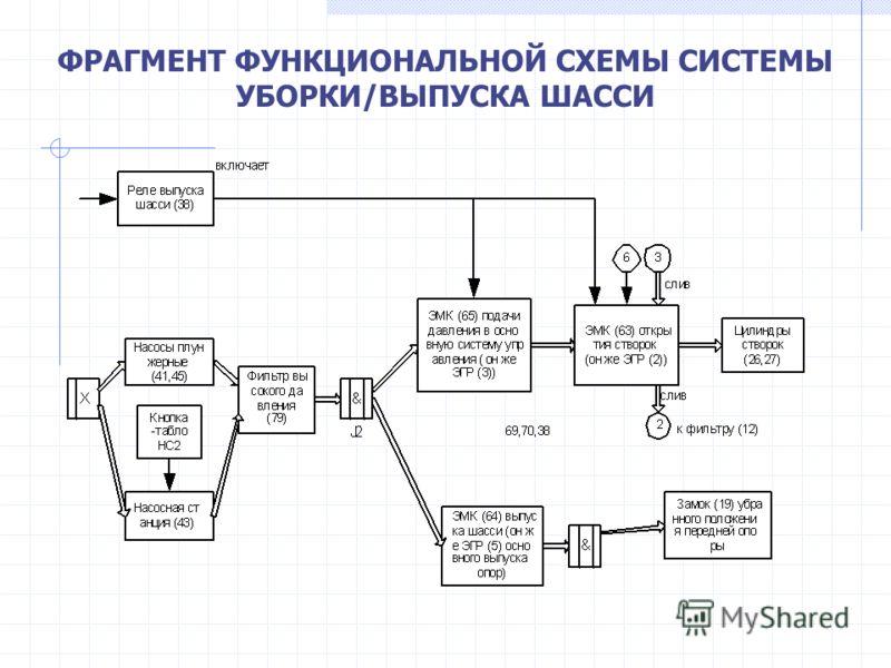 ФРАГМЕНТ ФУНКЦИОНАЛЬНОЙ СХЕМЫ СИСТЕМЫ УБОРКИ/ВЫПУСКА ШАССИ