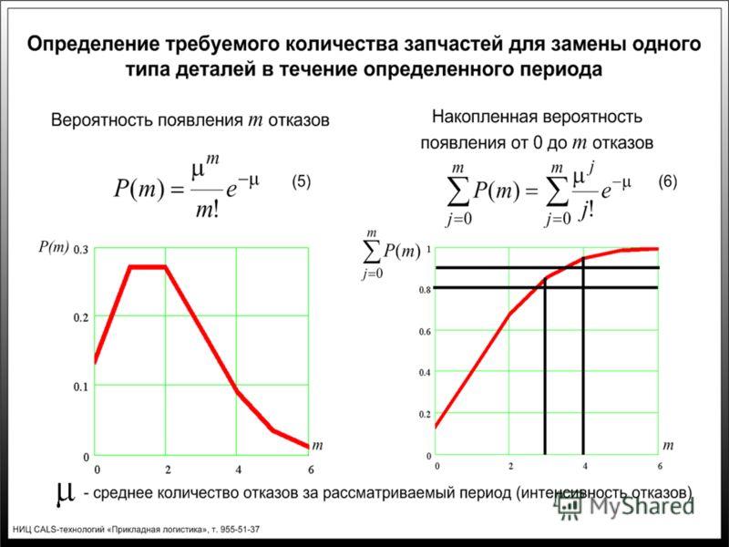 Слайд 5. Определение требуемого количества запчастей для замены одного типа деталей в течение определенного периода