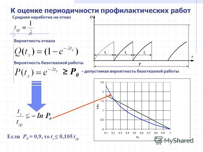 Средняя наработка на отказ Вероятность отказа Вероятность безотказной работы P 0 - допустимая вероятность безотказной работы К оценке периодичности профилактических работ Если P 0 = 0,9, то t з 0,105 t ср