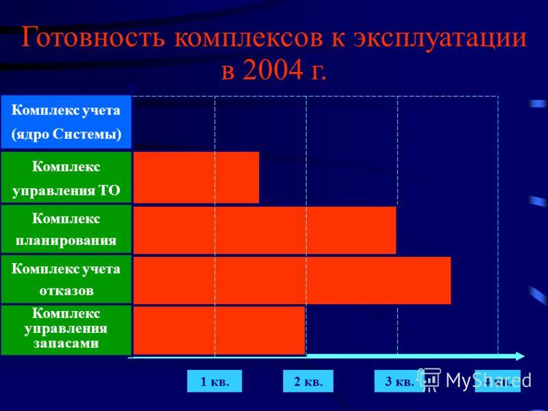 Комплекс учета (ядро Системы) Комплекс управления ТО Комплекс планирования Комплекс учета отказов Комплекс управления запасами 1 кв.2 кв.4 кв.3 кв. Готовность комплексов к эксплуатации в 2004 г.