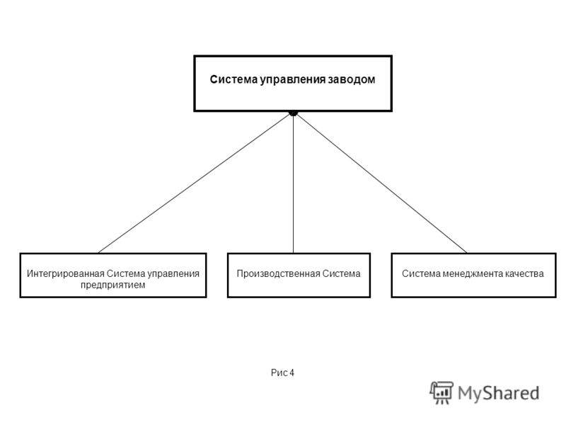 Интегрированная Система управления предприятием Производственная СистемаСистема менеджмента качества Система управления заводом Рис 4