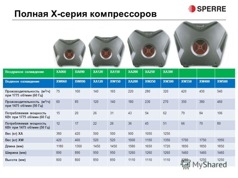 Полная X-серия компрессоров Воздушное охлаждениеXA060XA090XA120XA150XA200XA250XA300 Водяное охлаждениеXW060XW090XA120XW150XA200XW250XW300XW350XW400XW500 Производительность (м 3 /ч) при 1775 об/мин (60 Гц) 75100140165220280320420450540 Производительно