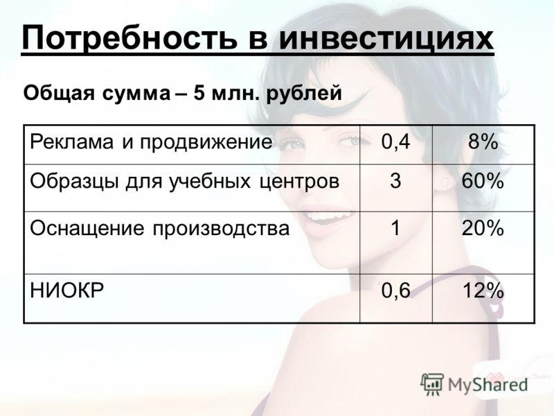 Потребность в инвестициях Реклама и продвижение0,48% Образцы для учебных центров360% Оснащение производства120% НИОКР0,612% Общая сумма – 5 млн. рублей