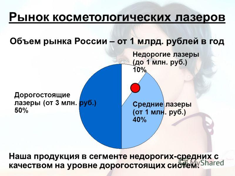 Рынок косметологических лазеров Объем рынка России – от 1 млрд. рублей в год Дорогостоящие лазеры (от 3 млн. руб.) 50% Средние лазеры (от 1 млн. руб.) 40% Недорогие лазеры (до 1 млн. руб.) 10% Наша продукция в сегменте недорогих-средних с качеством н