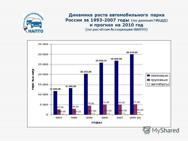 Динамика роста автомобильного парка России за 1993-2007 годы (по данным ГИБДД) и прогноз на 2010 год (по расчётам Ассоциации НАПТО)