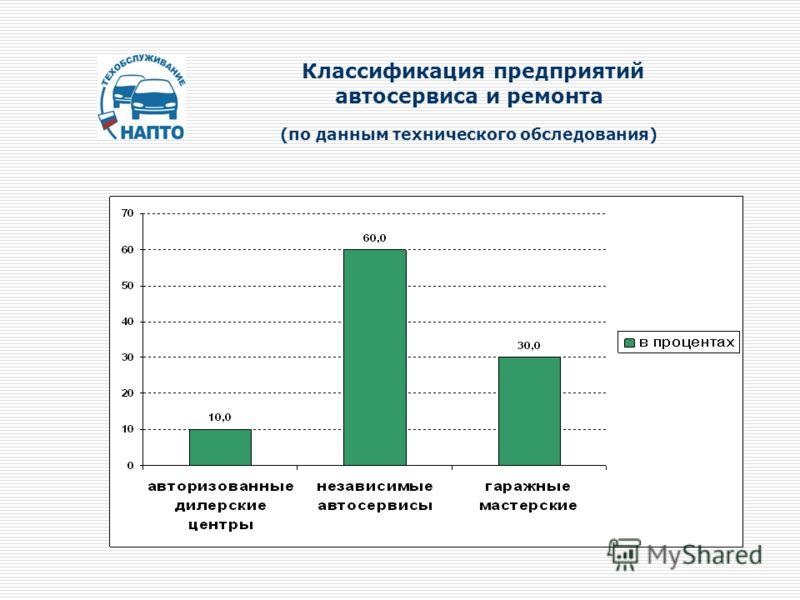 Классификация предприятий автосервиса и ремонта (по данным технического обследования)