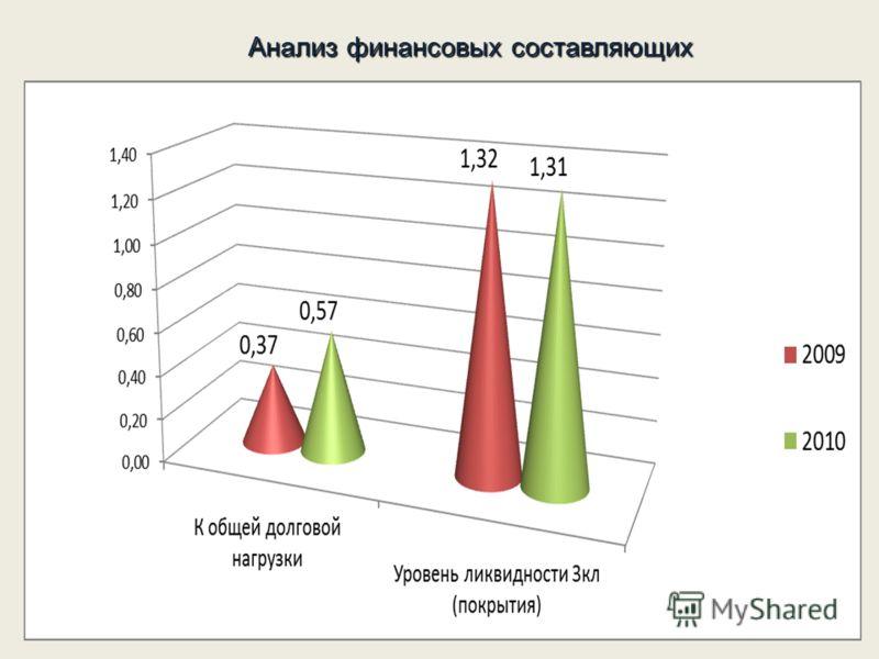 Анализ финансовых составляющих