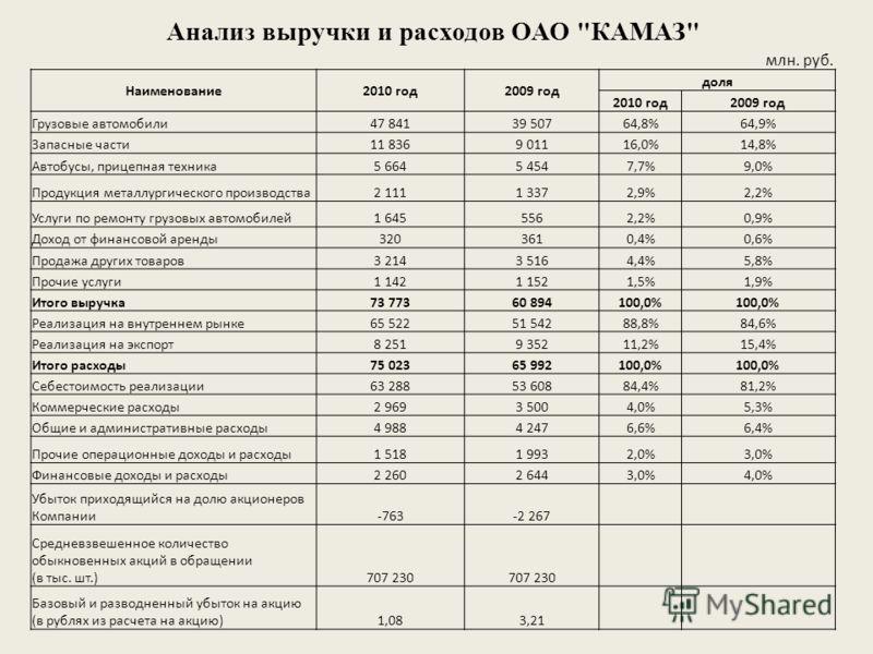 Анализ выручки и расходов ОАО