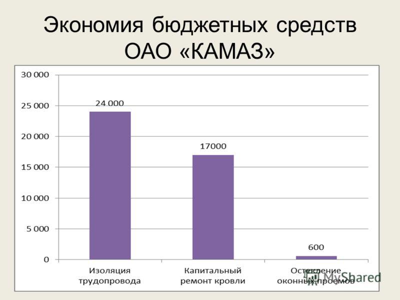Экономия бюджетных средств ОАО «КАМАЗ»