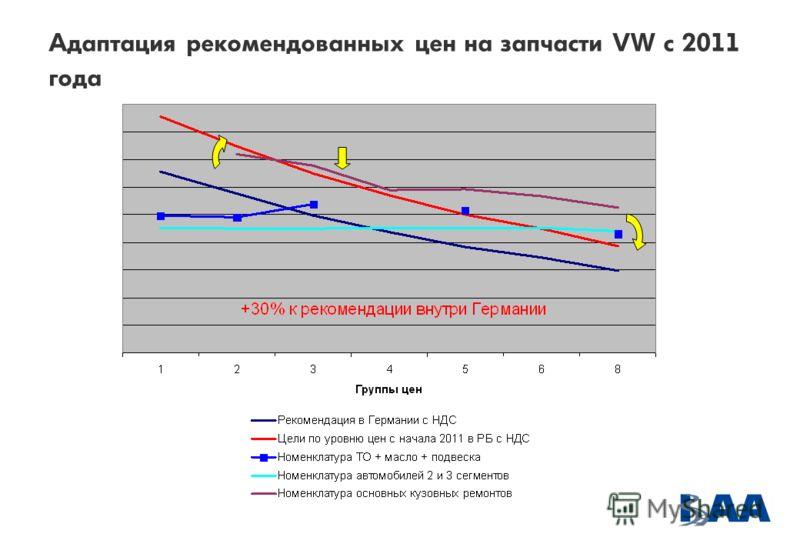 Адаптация рекомендованных цен на запчасти VW с 2011 года