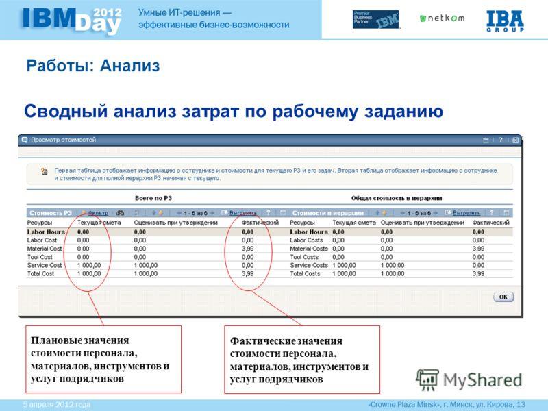Работы: Анализ Сводный анализ затрат по рабочему заданию Плановые значения стоимости персонала, материалов, инструментов и услуг подрядчиков Фактические значения стоимости персонала, материалов, инструментов и услуг подрядчиков