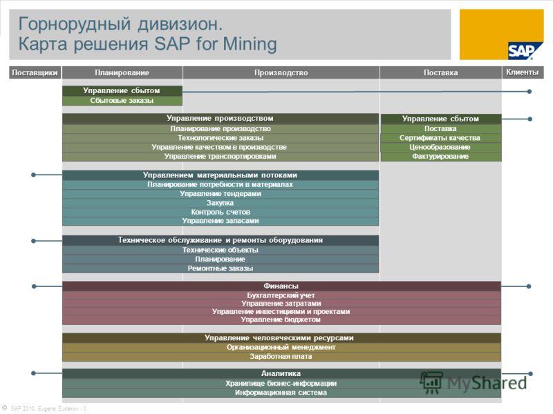SAP 2010, Eugene Sudakov / 3 Горнорудный дивизион. Карта решения SAP for Mining ПоставщикиПланированиеКлиентыПоставка Управлением материальными потоками Техническое обслуживание и ремонты оборудования Финансы Управление человеческими ресурсами Управл