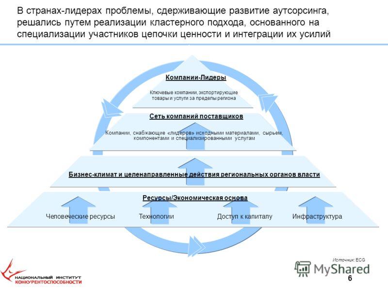6 Компании-Лидеры Ключевые компании, экспортирующие товары и услуги за пределы региона Сеть компаний поставщиков Человеческие ресурсыИнфраструктура Бизнес-климат и целенаправленные действия региональных органов власти Компании, снабжающие «лидеров» и