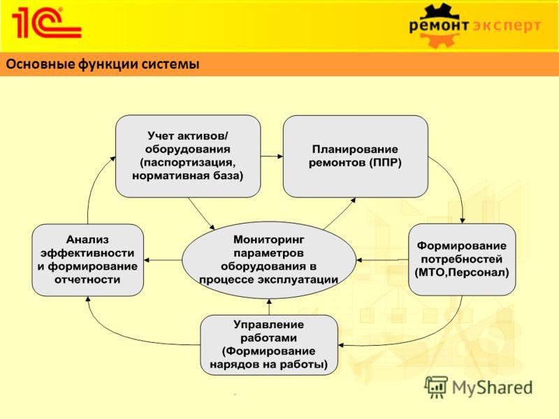 Основные функции системы