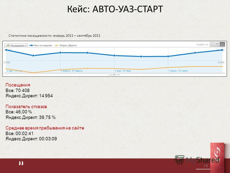Кейс: АВТО-УАЗ-СТАРТ Статистика посещаемости: январь 2011 – сентябрь 2011 14 Посещения Все: 70 408 Яндекс.Директ: 14 954 Показатель отказов Все: 46,00 % Яндекс.Директ: 39,75 % Среднее время пребывания на сайте Все: 00:02:41 Яндекс.Директ: 00:03:09