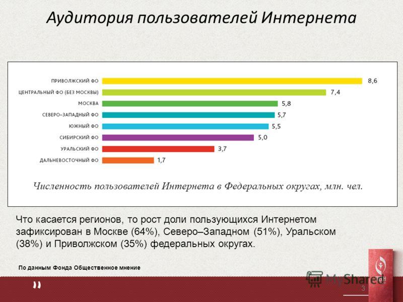 Аудитория пользователей Интернета 3 Что касается регионов, то рост доли пользующихся Интернетом зафиксирован в Москве (64%), Северо–Западном (51%), Уральском (38%) и Приволжском (35%) федеральных округах. По данным Фонда Общественное мнение