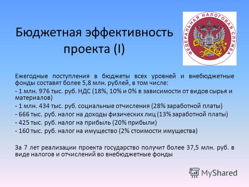 Бюджетная эффективность проекта (I) Ежегодные поступления в бюджеты всех уровней и внебюджетные фонды составят более 5,8 млн. рублей, в том числе: - 1 млн. 976 тыс. руб. НДС (18%, 10% и 0% в зависимости от видов сырья и материалов) - 1 млн. 434 тыс.