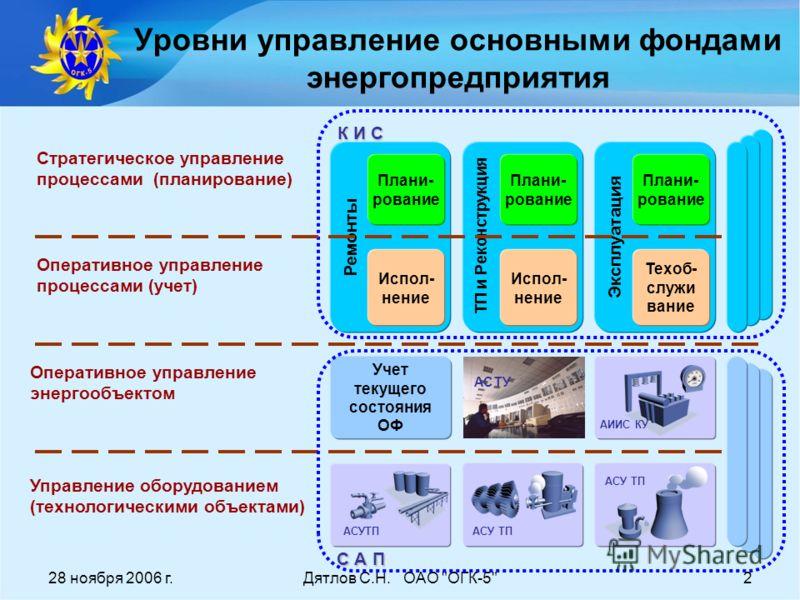 28 ноября 2006 г.Дятлов С.Н. ОАО
