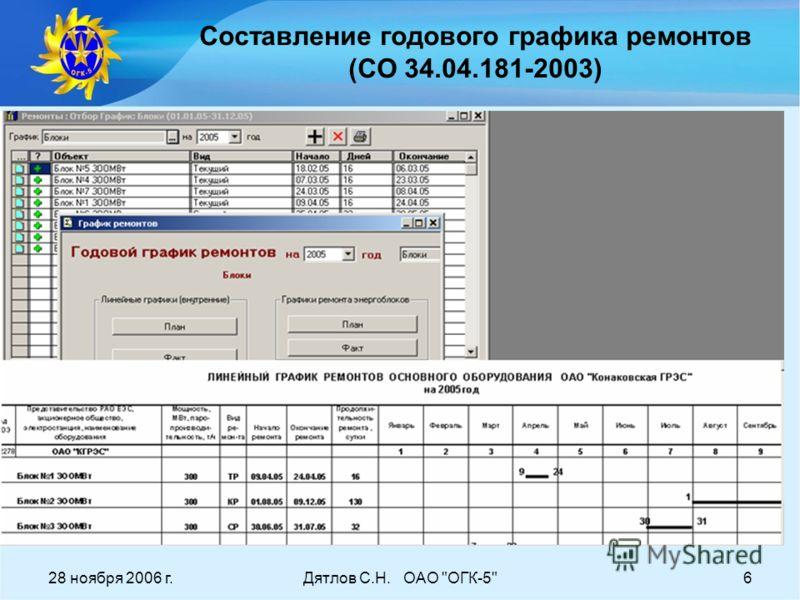 28 ноября 2006 г.Дятлов С.Н. ОАО ОГК-56 Составление годового графика ремонтов (СО 34.04.181-2003)