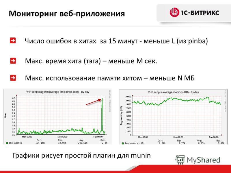 Мониторинг веб-приложения Число ошибок в хитах за 15 минут - меньше L (из pinba) Макс. время хита (тэга) – меньше M сек. Макс. использование памяти хитом – меньше N МБ Графики рисует простой плагин для munin