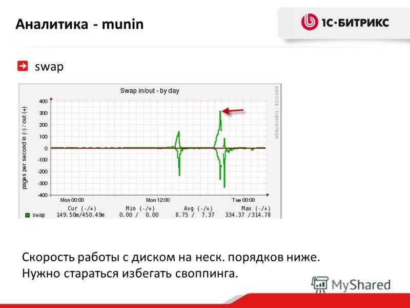 Аналитика - munin swap Скорость работы с диском на неск. порядков ниже. Нужно стараться избегать своппинга.