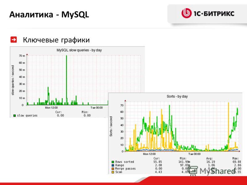 Аналитика - MySQL Ключевые графики