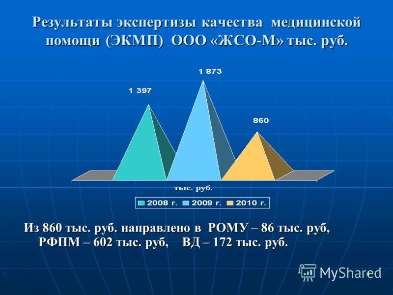 4 Результаты экспертизы качества медицинской помощи (ЭКМП) ООО «ЖСО-М» тыс. руб. Из 860 тыс. руб. направлено в РОМУ – 86 тыс. руб, РФПМ – 602 тыс. руб, ВД – 172 тыс. руб.
