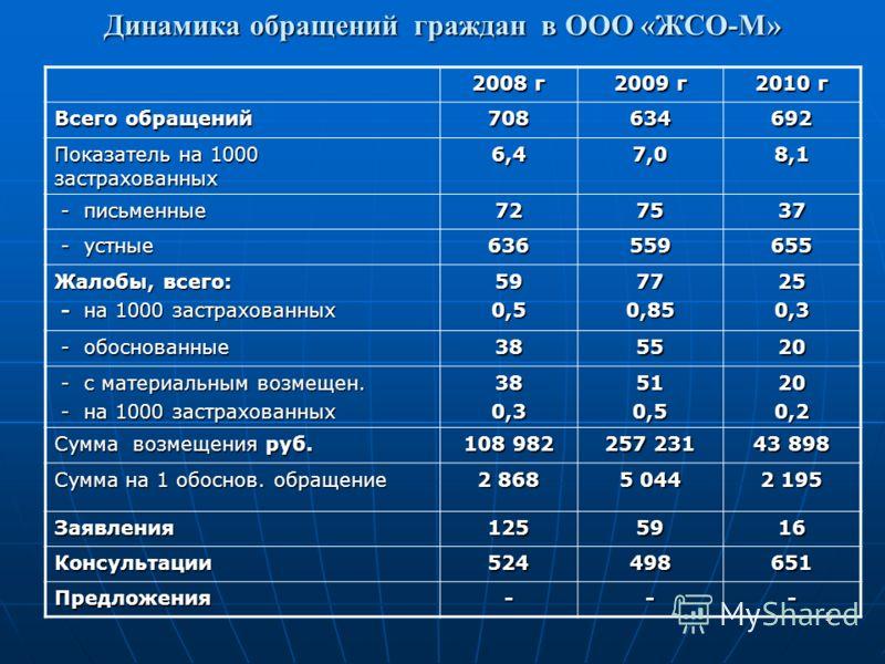 5 Динамика обращений граждан в ООО «ЖСО-М» 2008 г 2009 г 2010 г Всего обращений 708634692 Показатель на 1000 застрахованных 6,47,08,1 - письменные - письменные727537 - устные - устные636559655 Жалобы, всего: - на 1000 застрахованных - на 1000 застрах