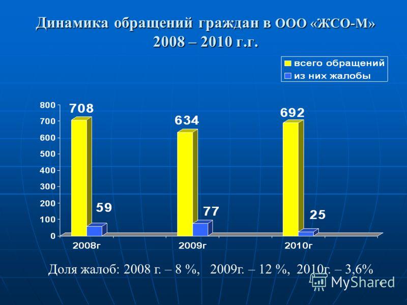 6 Динамика обращений граждан в ООО «ЖСО-М» 2008 – 2010 г.г. Динамика обращений граждан в ООО «ЖСО-М» 2008 – 2010 г.г. Доля жалоб: 2008 г. – 8 %, 2009г. – 12 %, 2010г. – 3,6%