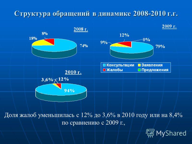 7 Структура обращений в динамике 2008-2010 г.г. Доля жалоб уменьшилась с 12% до 3,6% в 2010 году или на 8,4% по сравнению с 2009 г.,