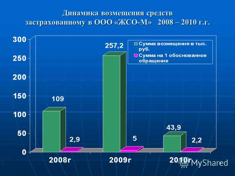 9 Динамика возмещения средств застрахованному в ООО «ЖСО-М» 2008 – 2010 г.г.