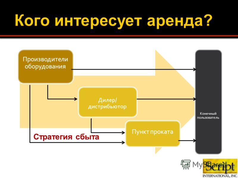 Производители оборудования Дилер/ дистрибьютор Пункт проката Конечный пользователь