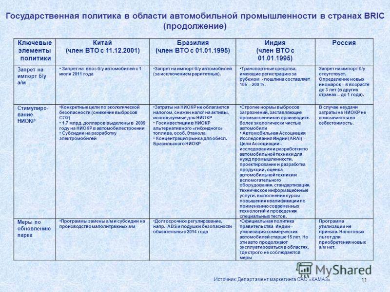 10 Государственная политика в области автомобильной промышленности в странах BRIC Ключевые элементы политики Китай (член ВТО с 11.12.2001) Бразилия (член ВТО с 01.01.1995) Индия (член ВТО с 01.01.1995) Россия (в соответствие с действующими предложени