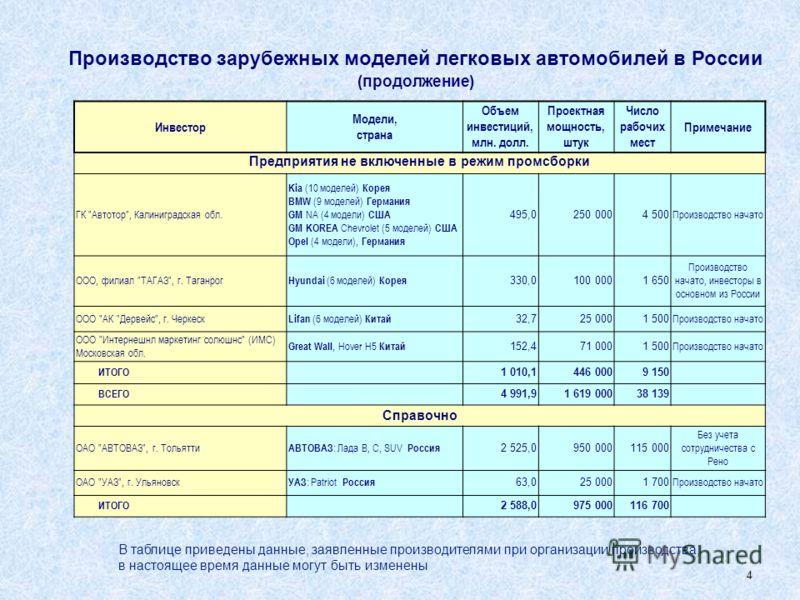 3 Производство зарубежных моделей легковых автомобилей в России Инвестор Модели, страна Объем инвестиций, млн. долл. Проектная мощность, штук Число рабочих мест Примечание Производство в режиме промсборки ОАО