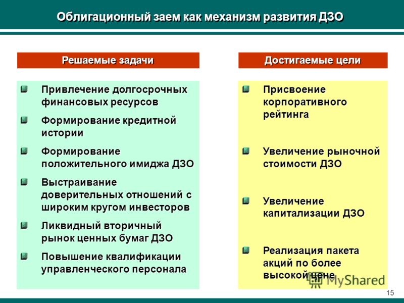 14 Механизмы развития ДЗО ОАО «РЖД» Заимствования на рынке капиталов: –облигационные займы –банковские кредиты –вексельные займы Листинг акций ДЗО на фондовых биржах Внедрение международных стандартов качества (например, ISO 9000) Переход на междунар