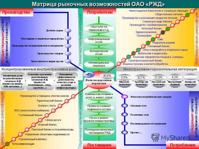 17 Прообраз будущего компании «РЖД»